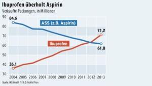 aspirin-wird-vom-thron-gestossen-ibuprofen-ist-der-deutschen-liebstes-schmerzmittel