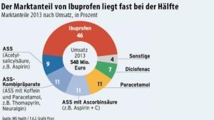 trotz-groesserer-stueckzahl-ist-der-umsatz-von-ibuprofen-relativ-gering
