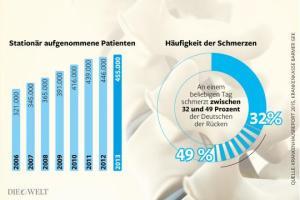 Quelle: Infografik Die Welt